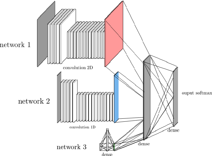 Figure 3 for Detecting and adapting to crisis pattern with context based Deep Reinforcement Learning
