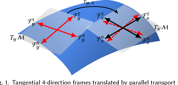 Figure 1 for Convolutional Neural Networks on 3D Surfaces Using Parallel Frames