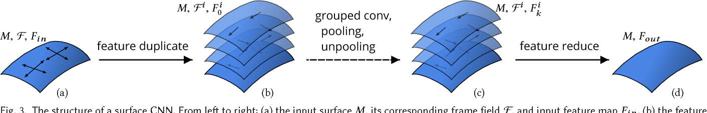 Figure 4 for Convolutional Neural Networks on 3D Surfaces Using Parallel Frames