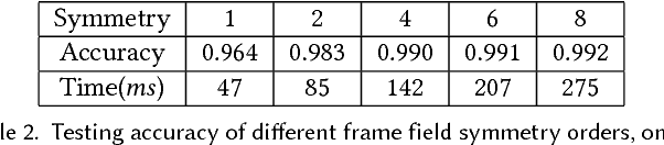 Figure 3 for Convolutional Neural Networks on 3D Surfaces Using Parallel Frames
