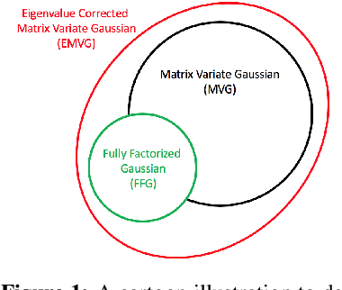 Figure 1 for Eigenvalue Corrected Noisy Natural Gradient