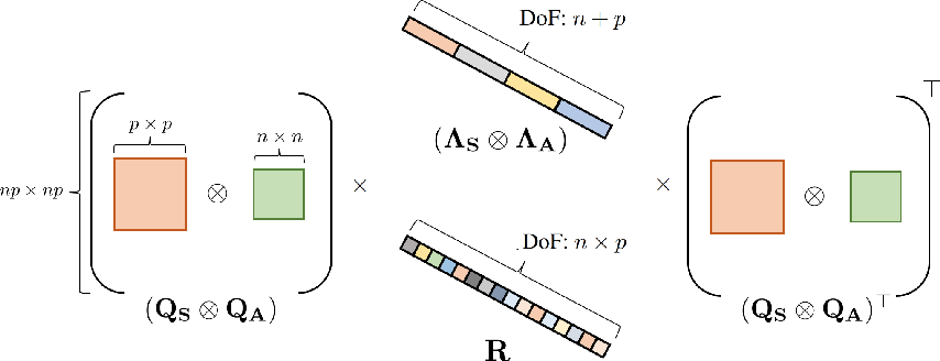 Figure 3 for Eigenvalue Corrected Noisy Natural Gradient