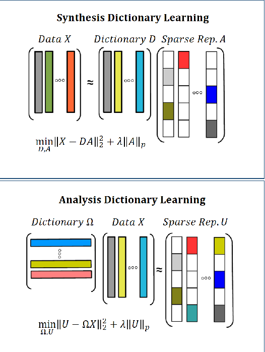 Figure 1 for Analysis Dictionary Learning based Classification: Structure for Robustness