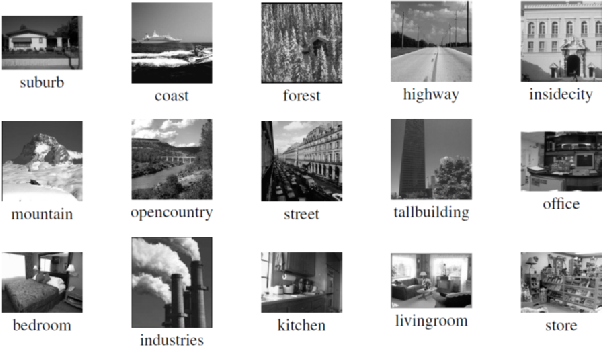 Figure 4 for Analysis Dictionary Learning based Classification: Structure for Robustness