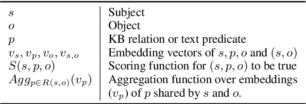 Figure 1 for OpenKI: Integrating Open Information Extraction and Knowledge Bases with Relation Inference