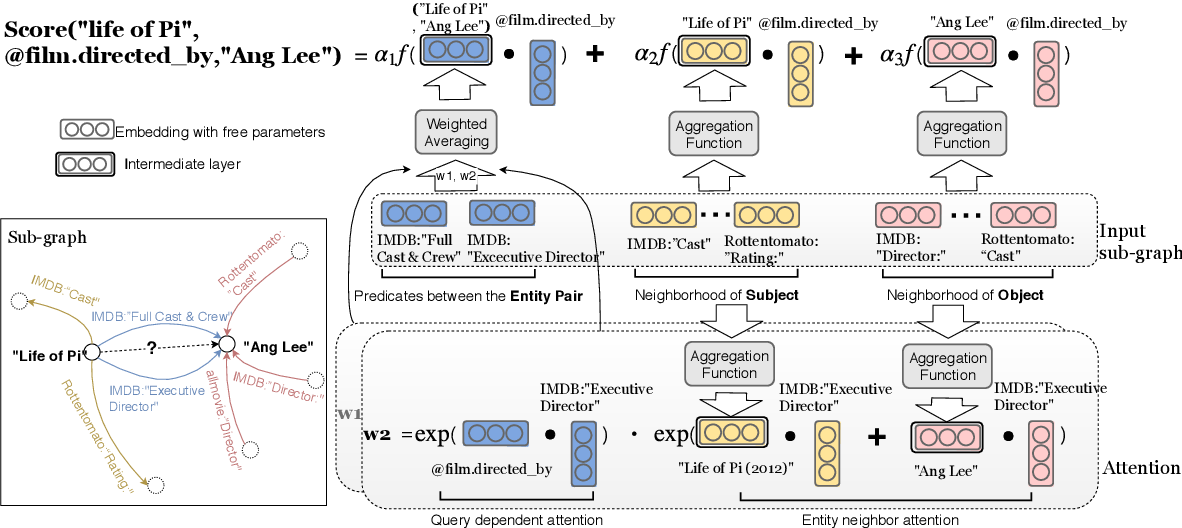 Figure 2 for OpenKI: Integrating Open Information Extraction and Knowledge Bases with Relation Inference