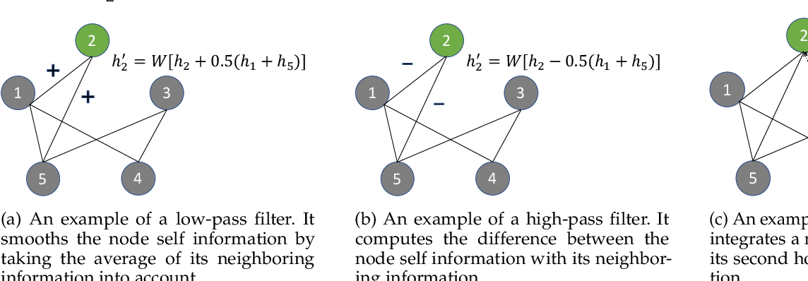 Figure 1 for Beyond Low-pass Filtering: Graph Convolutional Networks with Automatic Filtering
