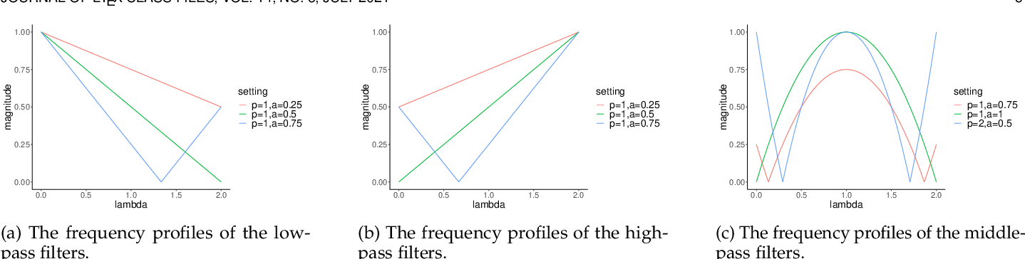Figure 3 for Beyond Low-pass Filtering: Graph Convolutional Networks with Automatic Filtering