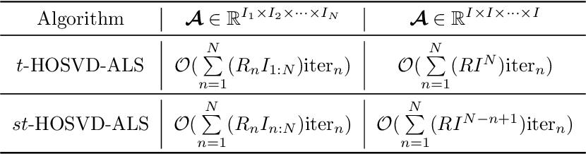 Figure 1 for Efficient Alternating Least Squares Algorithms for Truncated HOSVD of Higher-Order Tensors