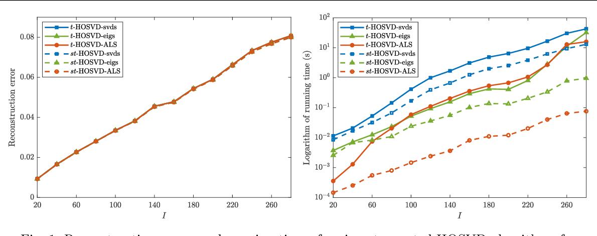 Figure 2 for Efficient Alternating Least Squares Algorithms for Truncated HOSVD of Higher-Order Tensors