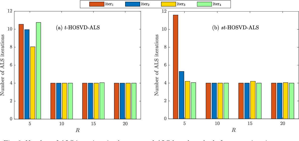 Figure 4 for Efficient Alternating Least Squares Algorithms for Truncated HOSVD of Higher-Order Tensors