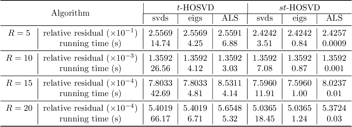 Figure 3 for Efficient Alternating Least Squares Algorithms for Truncated HOSVD of Higher-Order Tensors