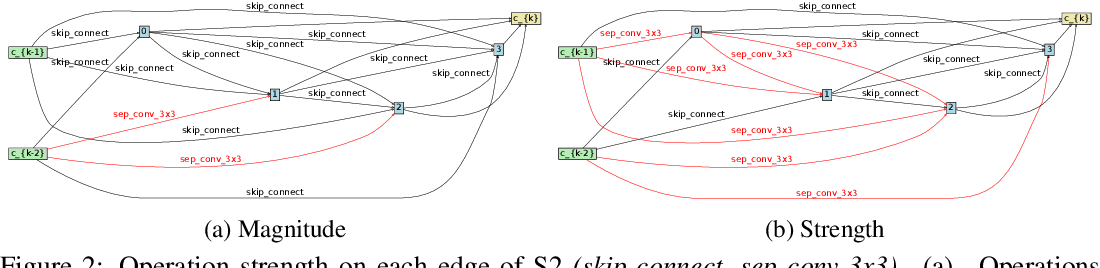 Figure 2 for Rethinking Architecture Selection in Differentiable NAS