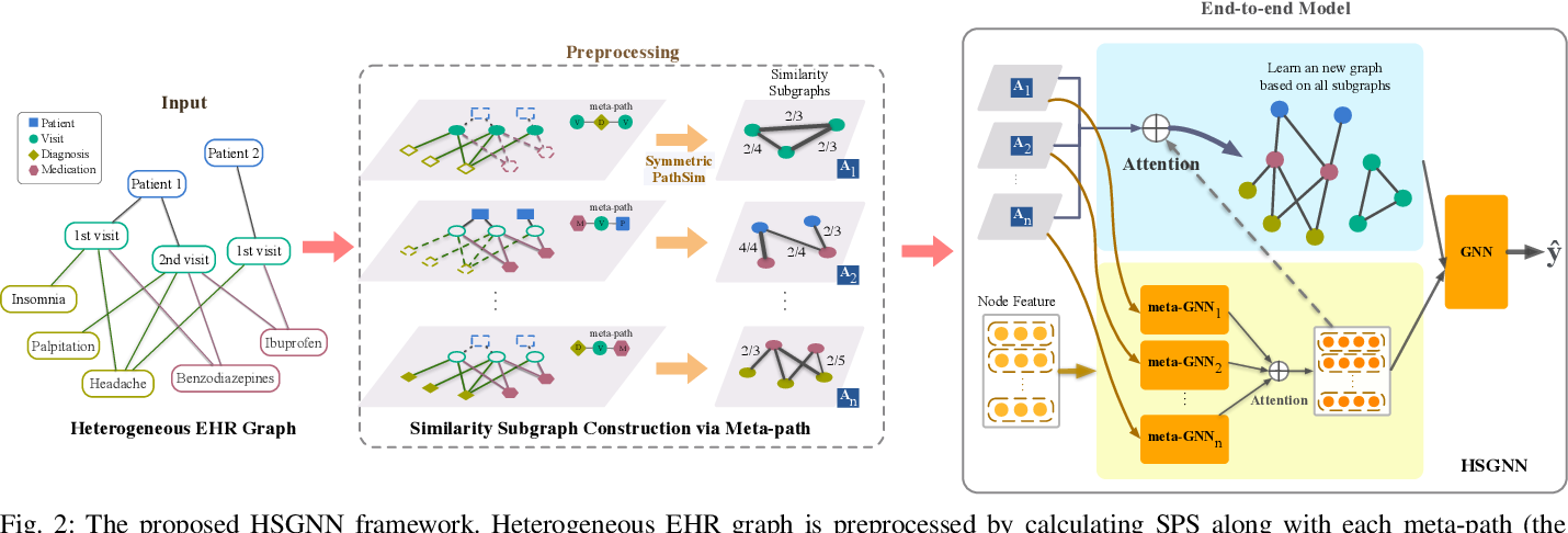 Figure 2 for Heterogeneous Similarity Graph Neural Network on Electronic Health Records