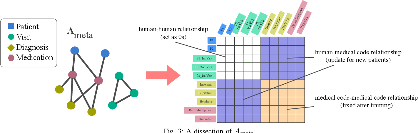 Figure 3 for Heterogeneous Similarity Graph Neural Network on Electronic Health Records