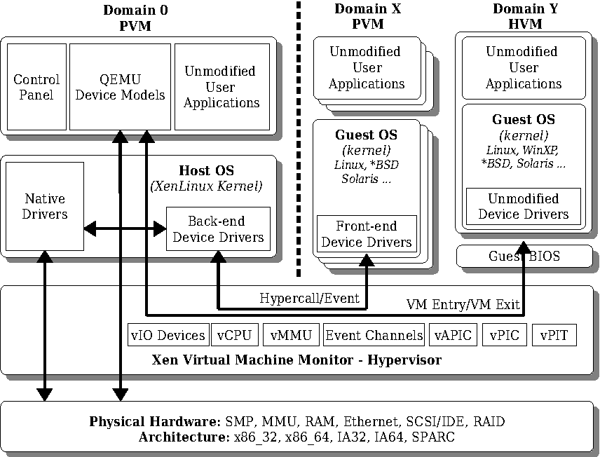 Figure 25 From A Virtual Integrated Network Emulator On Xen Vinex