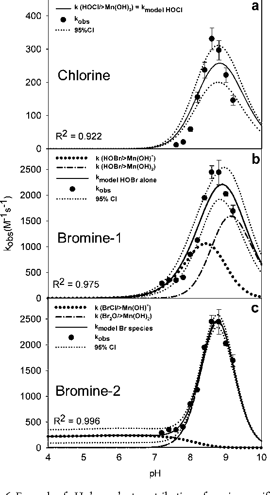 Figure 6 From Oxidation Of Manganeseii During Chlorination Role