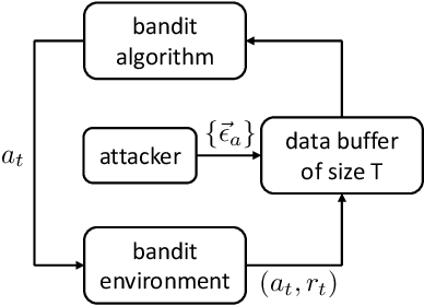 Figure 1 for Data Poisoning Attacks on Stochastic Bandits