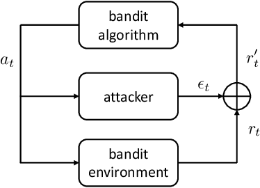 Figure 2 for Data Poisoning Attacks on Stochastic Bandits