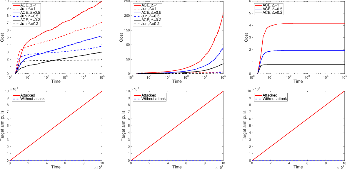 Figure 4 for Data Poisoning Attacks on Stochastic Bandits