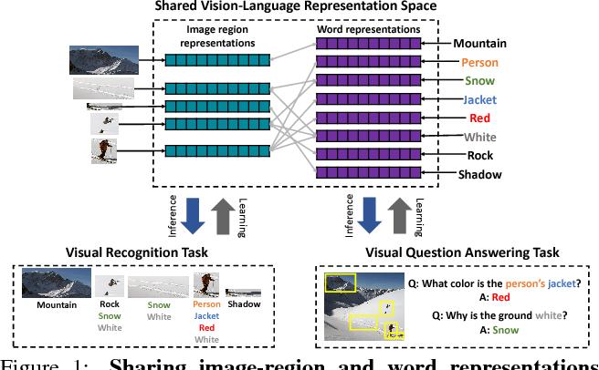 Figure 1 for Aligned Image-Word Representations Improve Inductive Transfer Across Vision-Language Tasks