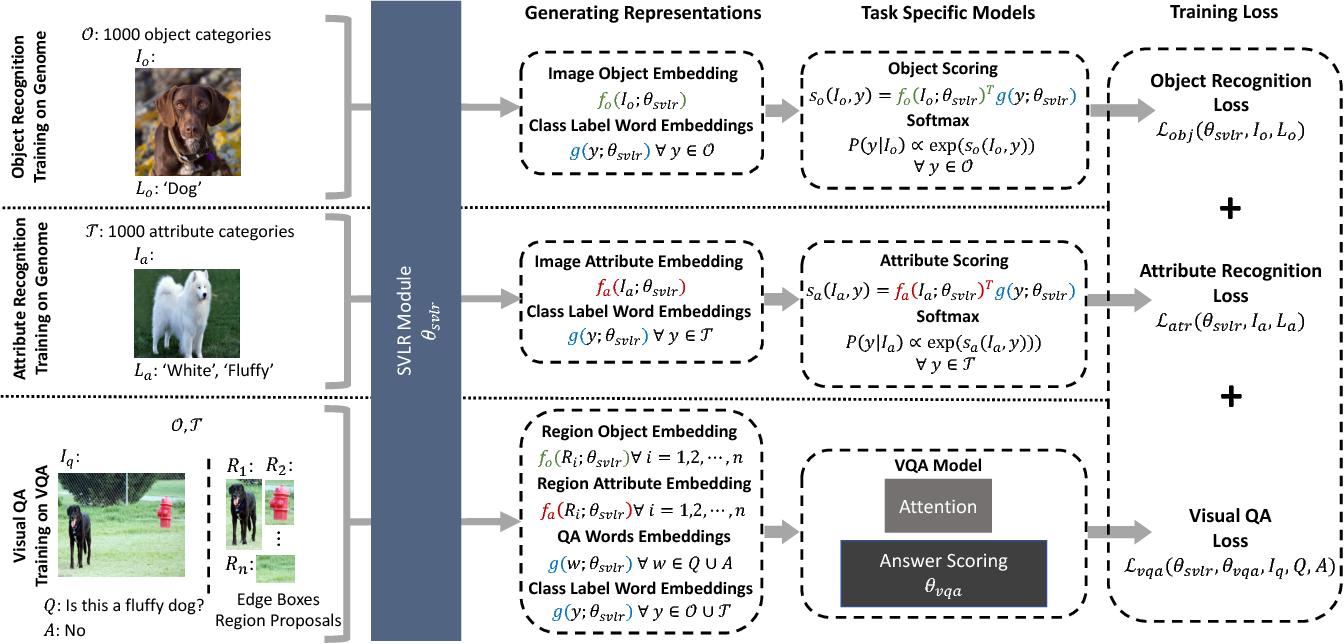 Figure 3 for Aligned Image-Word Representations Improve Inductive Transfer Across Vision-Language Tasks