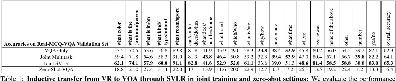 Figure 2 for Aligned Image-Word Representations Improve Inductive Transfer Across Vision-Language Tasks