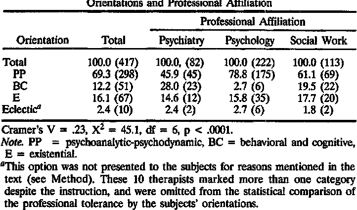 Short-Term Psychotherapy and Brief Treatment Techniques: An Annotated Bibliography 1920–1980