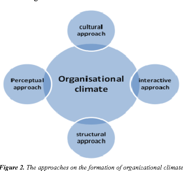 Theoretical Approaches To The Organizational Culture And The