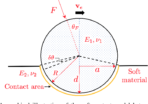 Figure 2 for Simultaneous Trajectory Optimization and Force Control with Soft Contact Mechanics