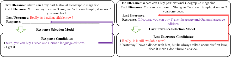 Figure 1 for Improving Multi-Turn Response Selection Models with Complementary Last-Utterance Selection by Instance Weighting