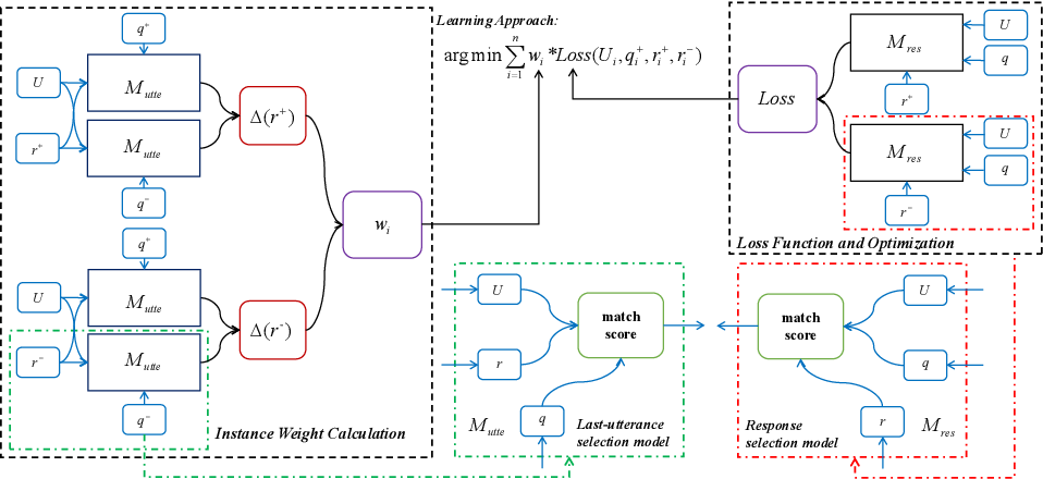 Figure 3 for Improving Multi-Turn Response Selection Models with Complementary Last-Utterance Selection by Instance Weighting