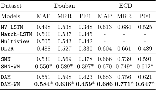 Figure 2 for Improving Multi-Turn Response Selection Models with Complementary Last-Utterance Selection by Instance Weighting
