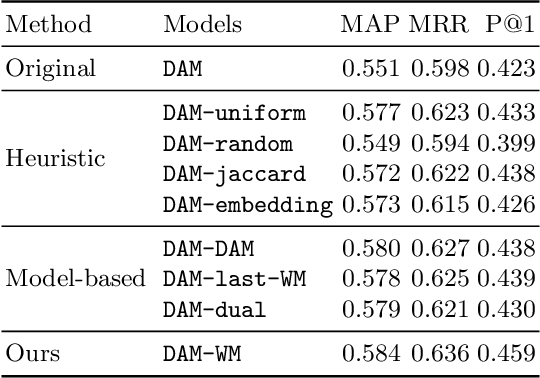 Figure 4 for Improving Multi-Turn Response Selection Models with Complementary Last-Utterance Selection by Instance Weighting