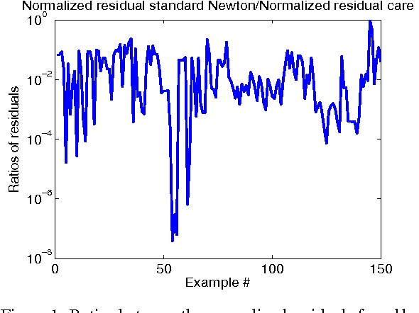 Figure 1 from Numerical investigation of Newton's method for solving