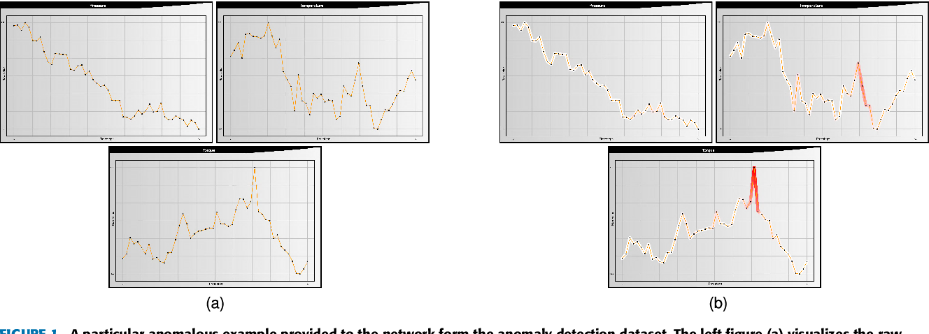 Figure 1 for TSViz: Demystification of Deep Learning Models for Time-Series Analysis