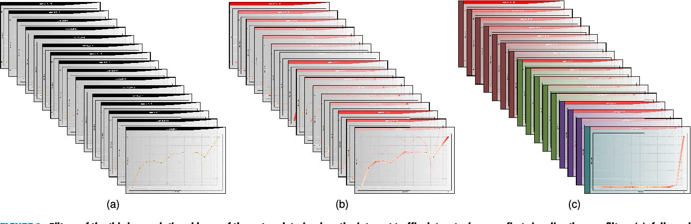 Figure 3 for TSViz: Demystification of Deep Learning Models for Time-Series Analysis