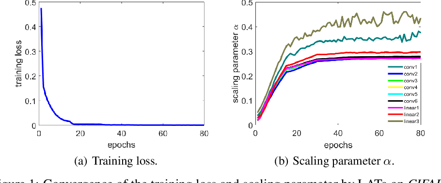 Figure 2 for Loss-aware Weight Quantization of Deep Networks