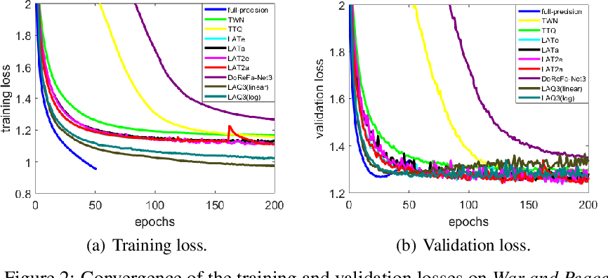 Figure 4 for Loss-aware Weight Quantization of Deep Networks