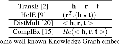 Figure 1 for Revisiting Simple Neural Networks for Learning Representations of Knowledge Graphs