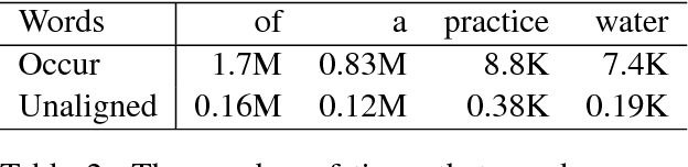 Figure 3 for Improving Neural Machine Translation through Phrase-based Forced Decoding