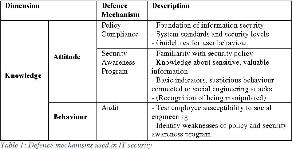 A systematic gap analysis of social engineering defence mechanisms table 1 altavistaventures Image collections