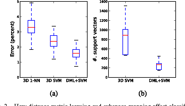Figure 2 for A Distributed Approach towards Discriminative Distance Metric Learning