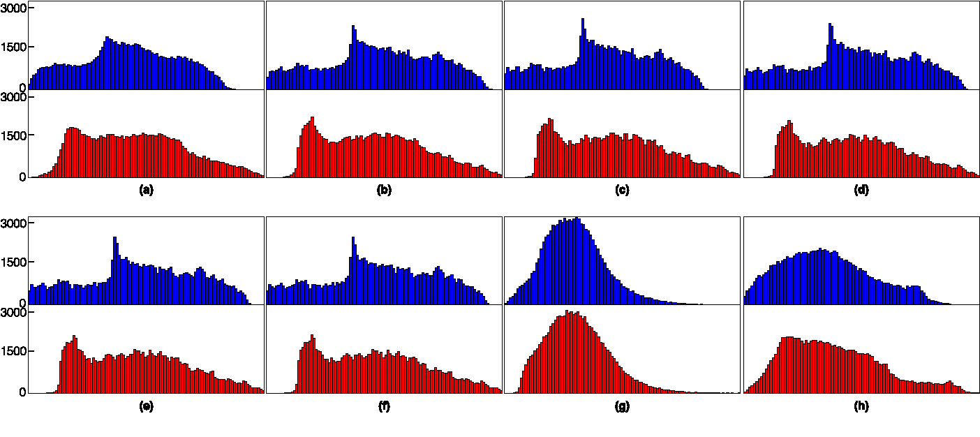 Figure 3 for A Distributed Approach towards Discriminative Distance Metric Learning