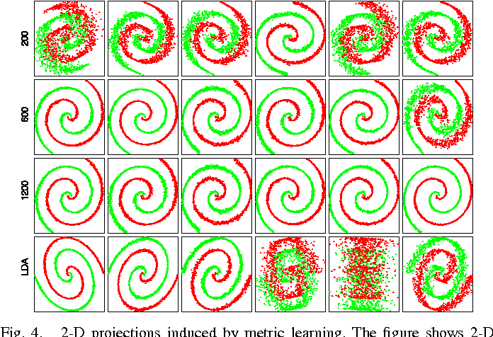 Figure 4 for A Distributed Approach towards Discriminative Distance Metric Learning