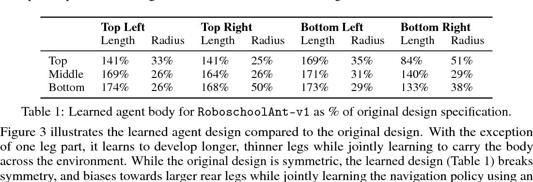 Figure 2 for Reinforcement Learning for Improving Agent Design
