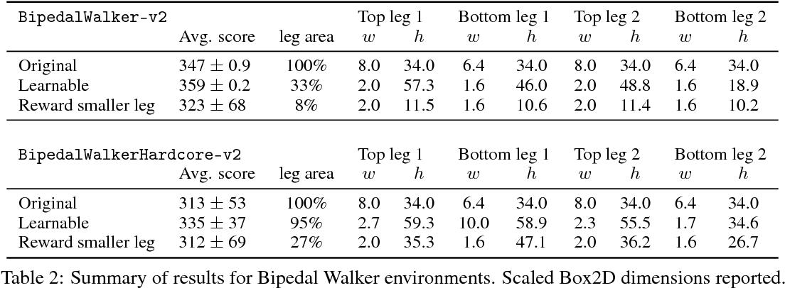 Figure 4 for Reinforcement Learning for Improving Agent Design