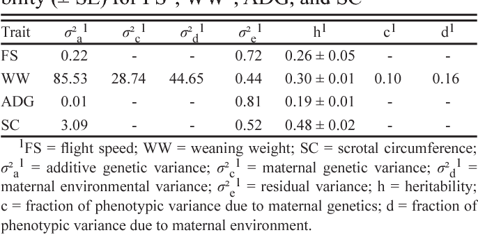 Table 2. Estimates of variance components and heritability (± SE) for FS1, WW1, ADG, and SC1