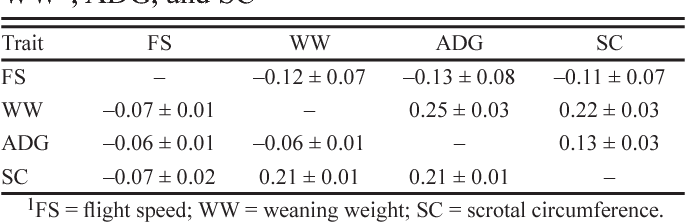 Table 3. Estimates for genetic (above diagonal) and phenotypic (below diagonal) correlations (± SE) for FS1, WW1, ADG, and SC1