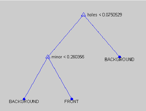 Figure 2 for Using Soft Constraints To Learn Semantic Models Of Descriptions Of Shapes